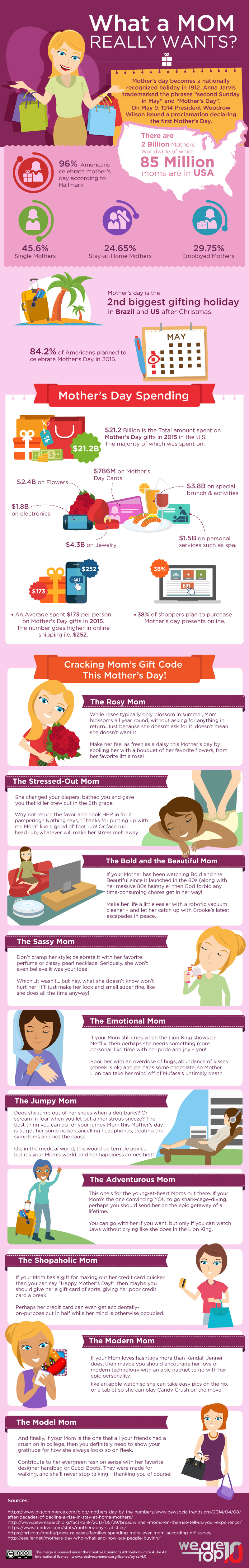 What a mom really wants on Mother's Day
